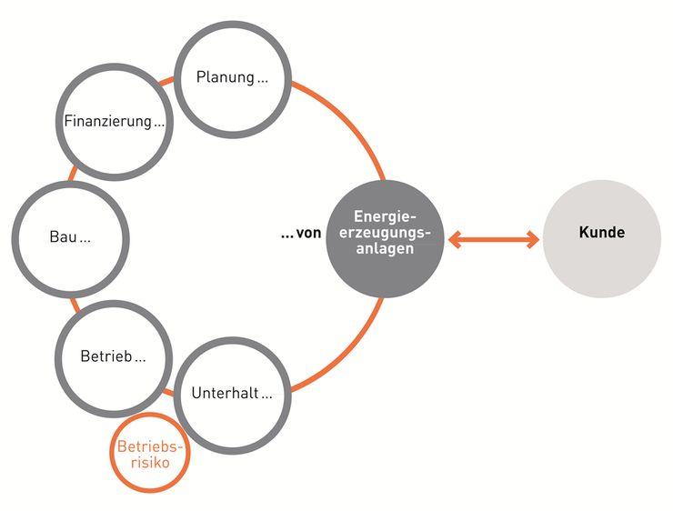 Grafik Energie-Contracting2